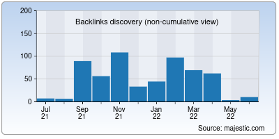 backlinks of newsys.in