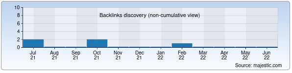 Referring Domains Discovery Chart from Majestic SEO for nexia.uz