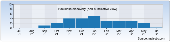 Referring Domains Discovery Chart from Majestic SEO for ngka.uz