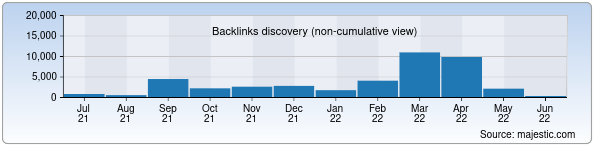 Referring Domains Discovery Chart from Majestic SEO for ngmk.uz