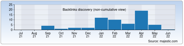 Referring Domains Discovery Chart from Majestic SEO for nika.uz