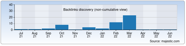 Referring Domains Discovery Chart from Majestic SEO for nikatravel.uz