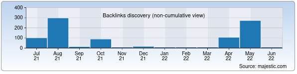 Referring Domains Discovery Chart from Majestic SEO for nishonpaxta.uz