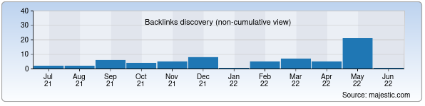 Referring Domains Discovery Chart from Majestic SEO for nkmk.uz