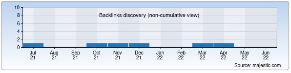 Referring Domains Discovery Chart from Majestic SEO for nktk.uz