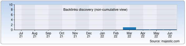 Referring Domains Discovery Chart from Majestic SEO for nmkok.zn.uz