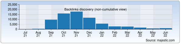 Referring Domains Discovery Chart from Majestic SEO for nobelis.uz