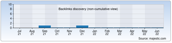 Referring Domains Discovery Chart from Majestic SEO for nodiralib.zn.uz