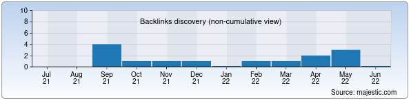 Referring Domains Discovery Chart from Majestic SEO for nomer.uz