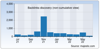 backlinks of nomorelyrics.net