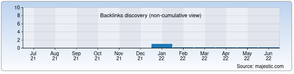 Referring Domains Discovery Chart from Majestic SEO for nomozov.uz