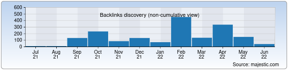Referring Domains Discovery Chart from Majestic SEO for norbekov.uz
