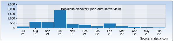 Referring Domains Discovery Chart from Majestic SEO for norin40.uz