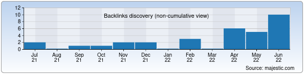 Referring Domains Discovery Chart from Majestic SEO for noutbuk.uz