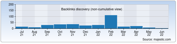 Referring Domains Discovery Chart from Majestic SEO for noviyvek.uz