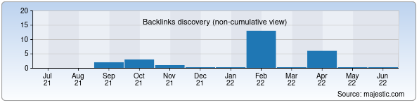 Referring Domains Discovery Chart from Majestic SEO for novopharma.uz