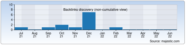 Referring Domains Discovery Chart from Majestic SEO for novostroyka.uz