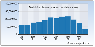 backlinks of npr.org