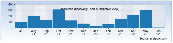 Referring Domains Discovery Chart from Majestic SEO for nps.uz