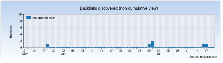 nscompetition.fr Backlink History Chart