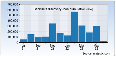backlinks of nsdcindia.org