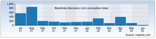 Referring Domains Discovery Chart from Majestic SEO for ntmd.uz
