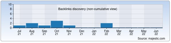 Referring Domains Discovery Chart from Majestic SEO for ntores.uz