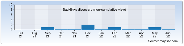 Referring Domains Discovery Chart from Majestic SEO for nuga-best.uz