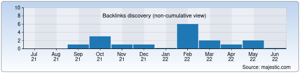Referring Domains Discovery Chart from Majestic SEO for nuga.uz