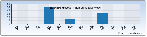 Referring Domains Discovery Chart from Majestic SEO for nukschool1.zn.uz