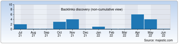 Referring Domains Discovery Chart from Majestic SEO for nukusfm.uz