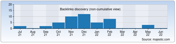Referring Domains Discovery Chart from Majestic SEO for nukusibc.uz