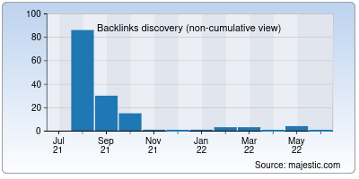 backlinks of nulledscripts.in