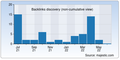 backlinks of numbox.org
