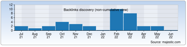 Referring Domains Discovery Chart from Majestic SEO for nuptial.uz