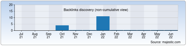 Referring Domains Discovery Chart from Majestic SEO for nurteks.uz