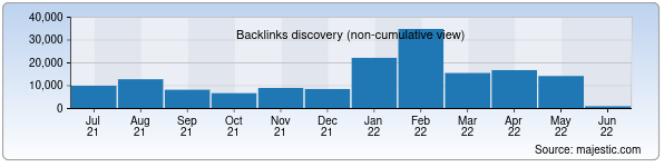 Referring Domains Discovery Chart from Majestic SEO for nuz.uz