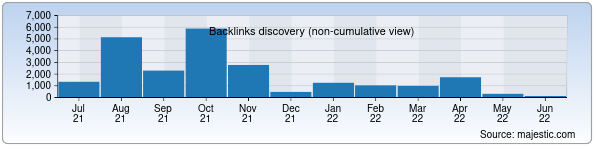 Referring Domains Discovery Chart from Majestic SEO for oak.uz