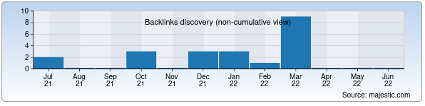 Referring Domains Discovery Chart from Majestic SEO for obihayot.uz