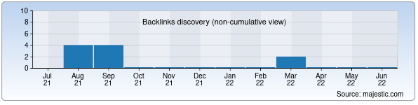 Referring Domains Discovery Chart from Majestic SEO for oboylar.uz