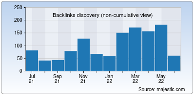 backlinks of obvious.in