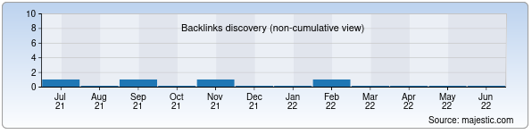 Referring Domains Discovery Chart from Majestic SEO for odk.uz