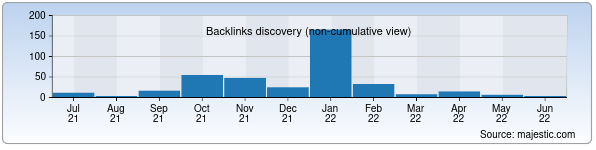 Referring Domains Discovery Chart from Majestic SEO for odno.uz