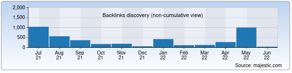Referring Domains Discovery Chart from Majestic SEO for odnookno.uz
