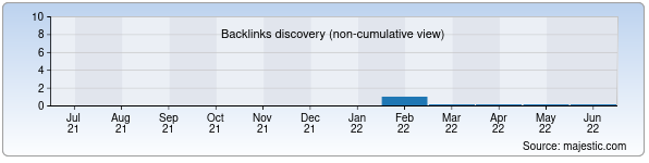Referring Domains Discovery Chart from Majestic SEO for oduvanchik.uz