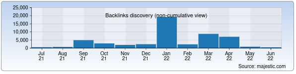 Referring Domains Discovery Chart from Majestic SEO for oe.uz