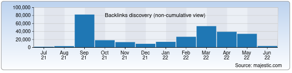 Referring Domains Discovery Chart from Majestic SEO for ofb.uz