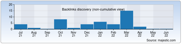 Referring Domains Discovery Chart from Majestic SEO for office.uz
