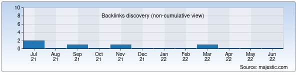 Referring Domains Discovery Chart from Majestic SEO for ohotnik.uz