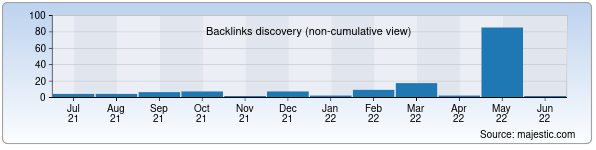 Referring Domains Discovery Chart from Majestic SEO for oikos-paint.uz